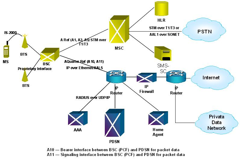 Networking something good to know mobile network for Architecture 3g