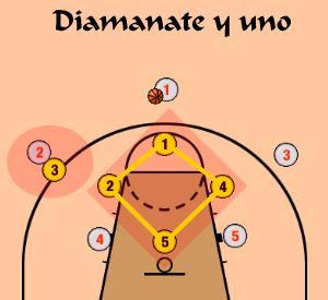 defensa mixta en baloncesto y mas