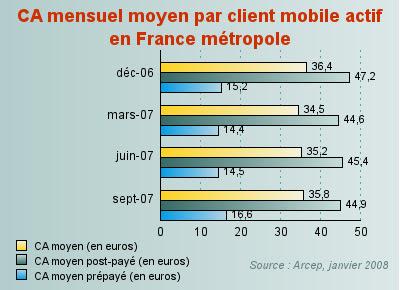 chiffre d'affaires mensuel moyen par client mobile france metropole