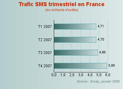trafic sms trimestriel france 2007