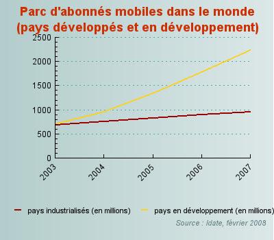 abonnes mobile dans le monde pays developpes et pays en developpement