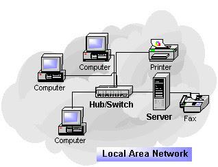 Administracion de redes funciones de un administrador de red for Red de una oficina