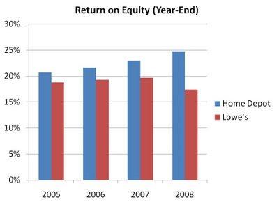 home depot vs lowe's analysis 1home depot vs lowe the home depot vs lowe's financial analysis (authors: asb - r k patham iyer, sathish lj and manesh moh.