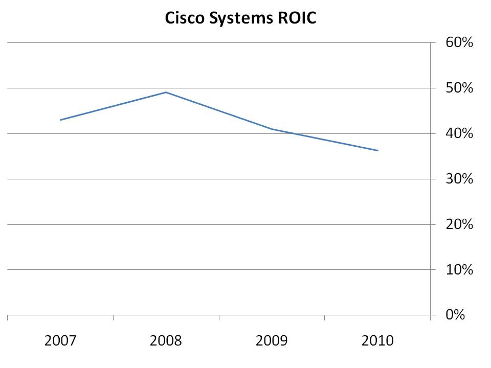 Dominant and Cheap: Cisco Systems