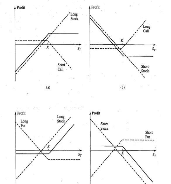 Trading strategies involving options hull