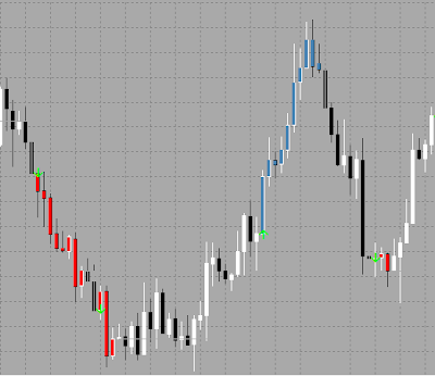 Easy Trend Visualizer for Metatrader 5