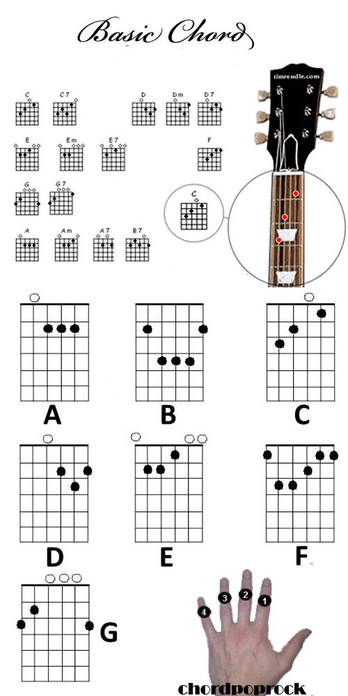 Belajar Gitar dengan Diagram Chord Untuk Pemula