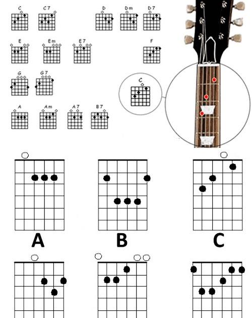 belajar gitar untuk pemula dengan diagram chord  bag 1