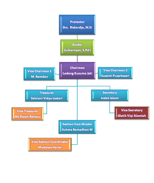 Organizational structure chart template