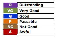 Ratings Scale