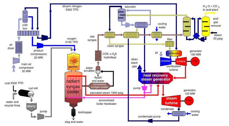 Biomass Power Plant Process Flow Diagram - Circuit Connection Diagram •