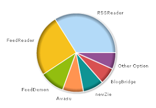 poll diagram of the best RSS feed aggregator