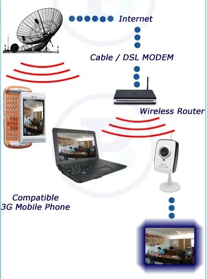 Arquitectura de casas sistemas de seguridad para el hogar sin cables - Camaras para casa ...