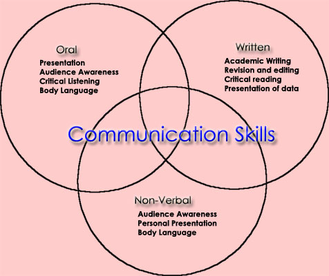 different types of communication essay