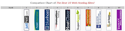 Comparison Chart of Cheap Web Hosting