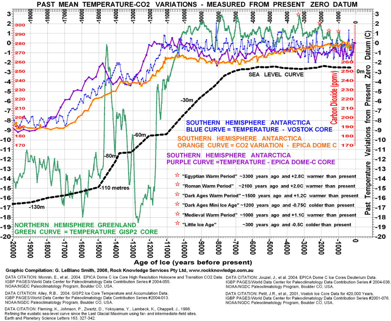 [Image: past+mean+temp+co2+sea+level+variations.jpg]