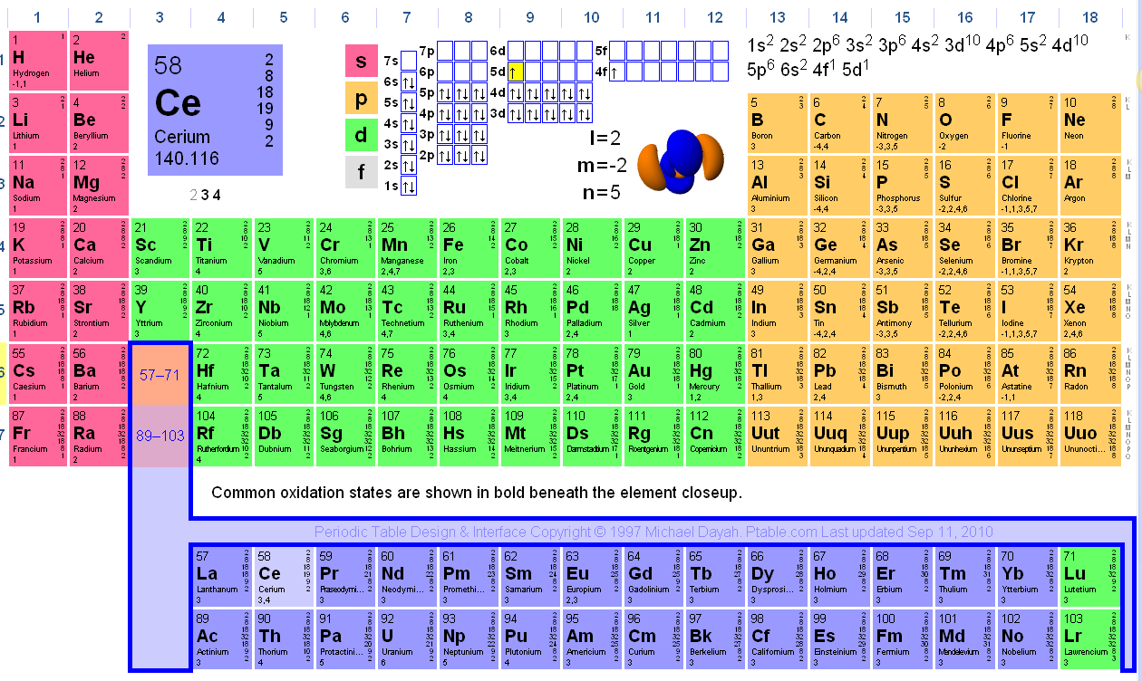 Electromagnetic periodic table gallery periodic table images copy of cca review lessons tes teach kylie39s e learning journey interactive periodic table gamestrikefo gallery gamestrikefo Choice Image