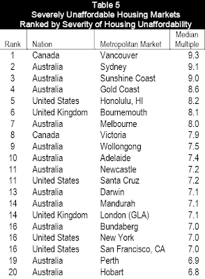 least and most affordable housing in the world by nation