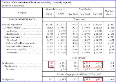 labor market activity
