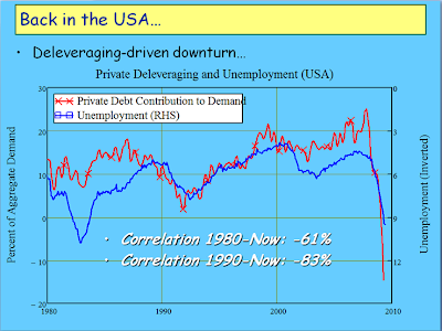 deleveraging driven downturn