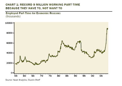 Record Part-Time Employment