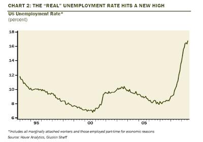 Real Unemployment - U6