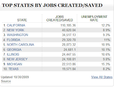top states by job creation/savings