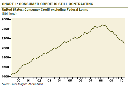 Consumer credit minus federal loans