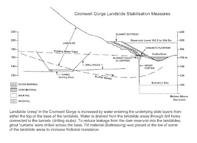 Cromwell Gorge Landslide Stabilisation Measures