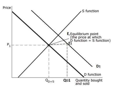 change in demand and change in (the supply and demand model) quantity demand changes units from the individual to the market demand curve market quantities may be in thousands or millions of units depending on the size of a market figure 1 individual and market demand curves.
