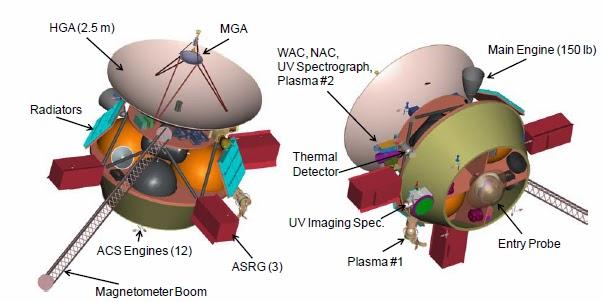 Uranus Pathfinder Orbiter+concept