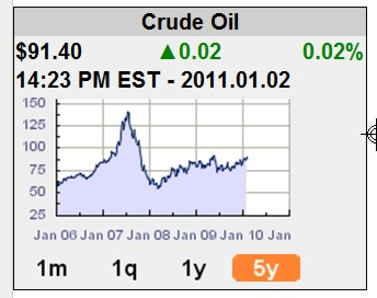 Canadian diversified investor real time oil prices economic barometer