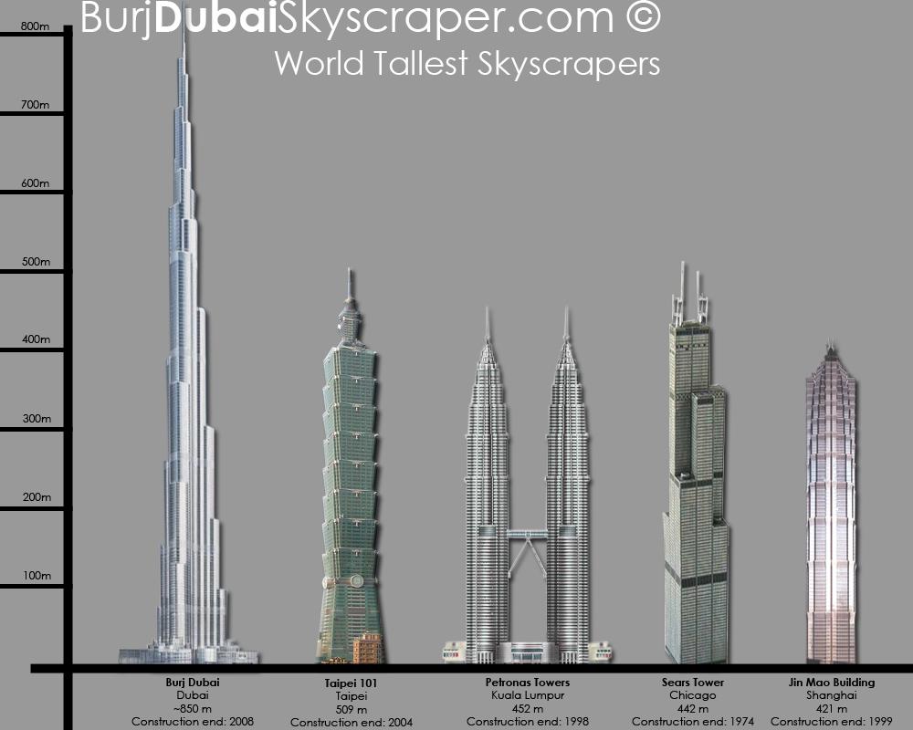 WORLD IMPRESSIVE BUILDINGS