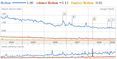 Google trends for fiction, science fiction, and fantasy fiction