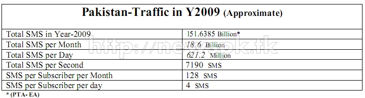 Pakistan SMS Traffic