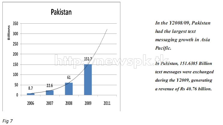 Pakistan SMS Data