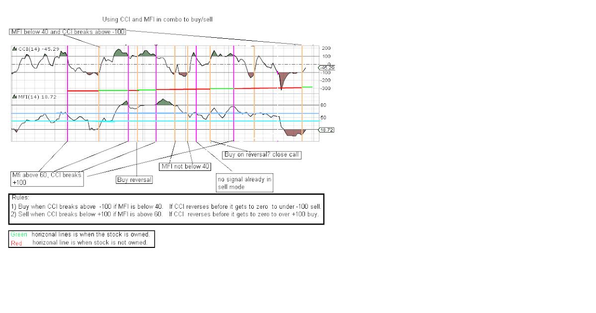 Combining trading indicators