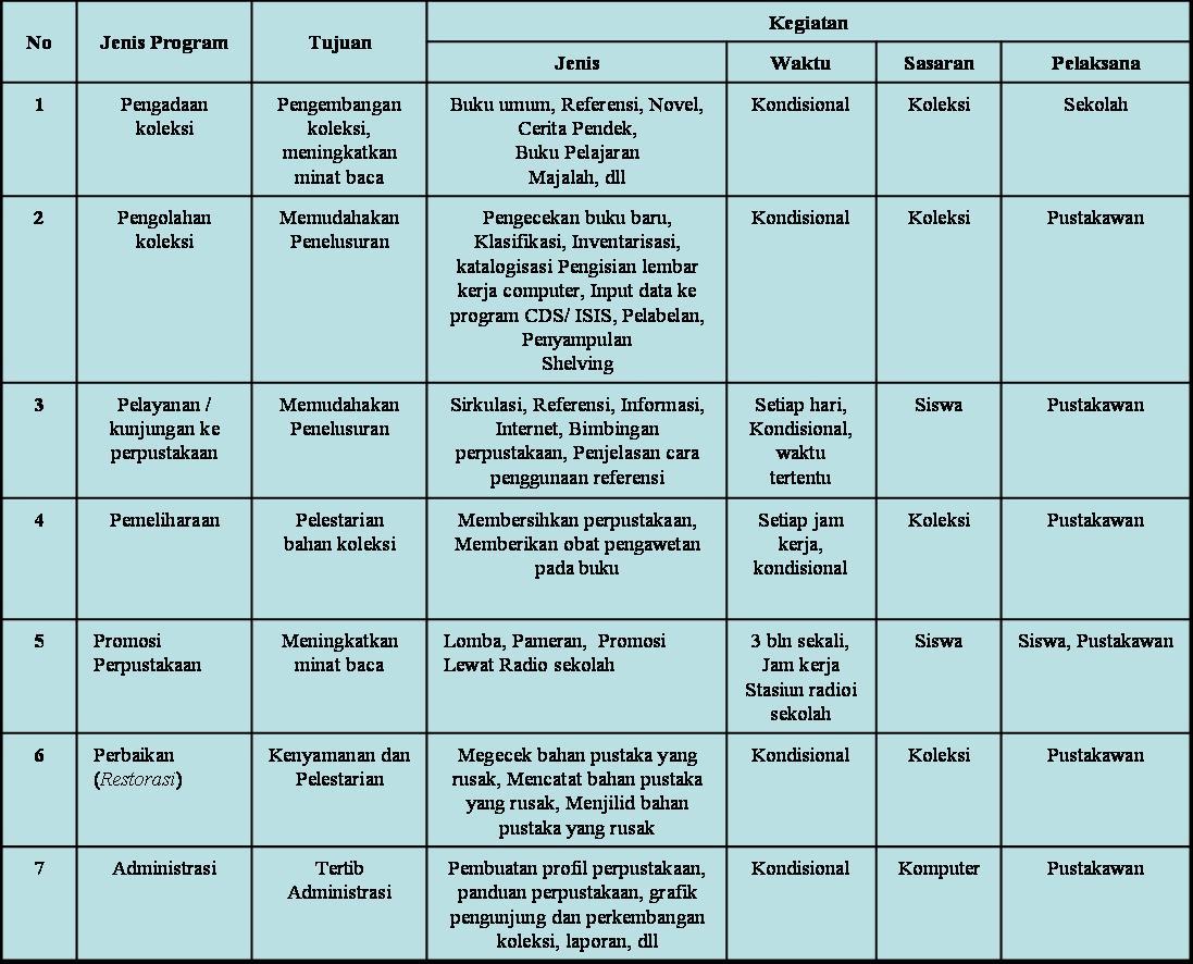 Program Kerja Secara Umum