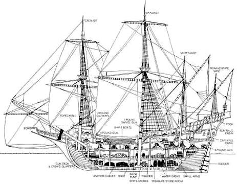 All Things Beautiful: Explorers & Pirates(1420-1779) Part II-Ships