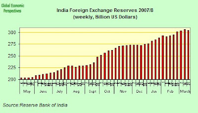 Latest figures forex reserves india