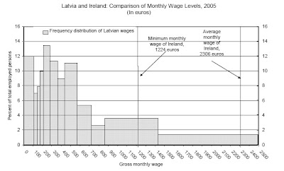 latvia+and+Ireland+wages.jpg