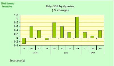Italian Economy Watch Italy Gdp Q3 2007