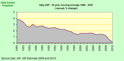 italy+long+term+GDP.png