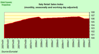 Italy+Retail+Index.png