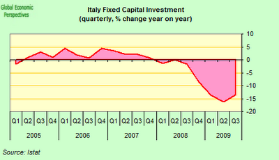 Italy+fixed+capital.png
