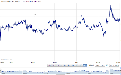 Ten+year+forint+chart.png