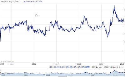 Ten+year+forint+chart.png