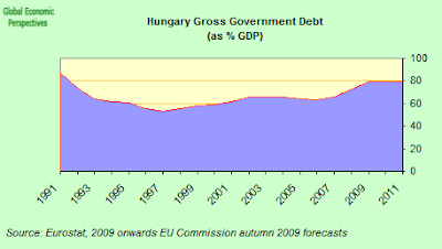Hungary+gross+government+debt.png