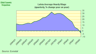Latvia+hourly+labour+costs.png