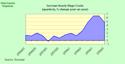 German+Hourly+wage+costs.png